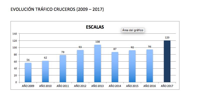 Cifra récord de cruceristas en A Coruña en 2017: 184.069 pasajeros, un 45% más que en 2016